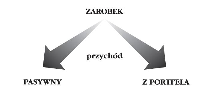 Diagram dotyczący inwestowania