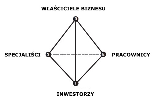 Biznes zkwadrantu B